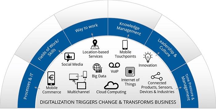 digitalizzazione e trasformazione Missione cambiamento missione impossibile