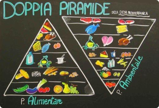 doppia piramide della dieta alimentare Vegetariano vegano onnivoro 8230 le 100 sfumature del cibo