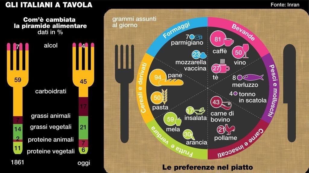 gli italiani a tavola 1024x575 Vegetariano vegano onnivoro 8230 le 100 sfumature del cibo